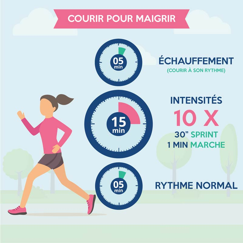 Courir fait maigrir r gime pauvre en calories for Sport en piscine pour maigrir