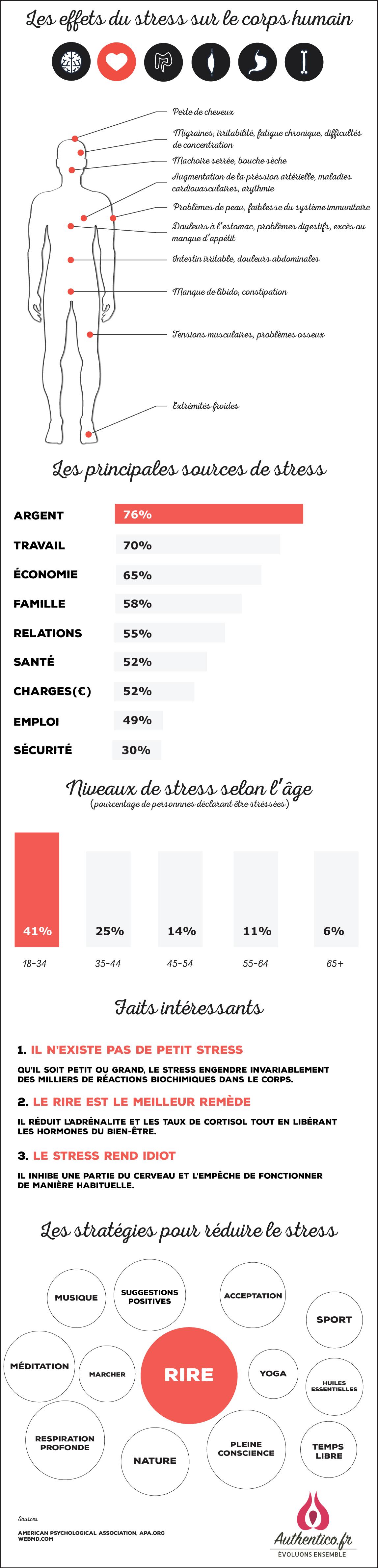 Les symptômes du stress sur le corps humain