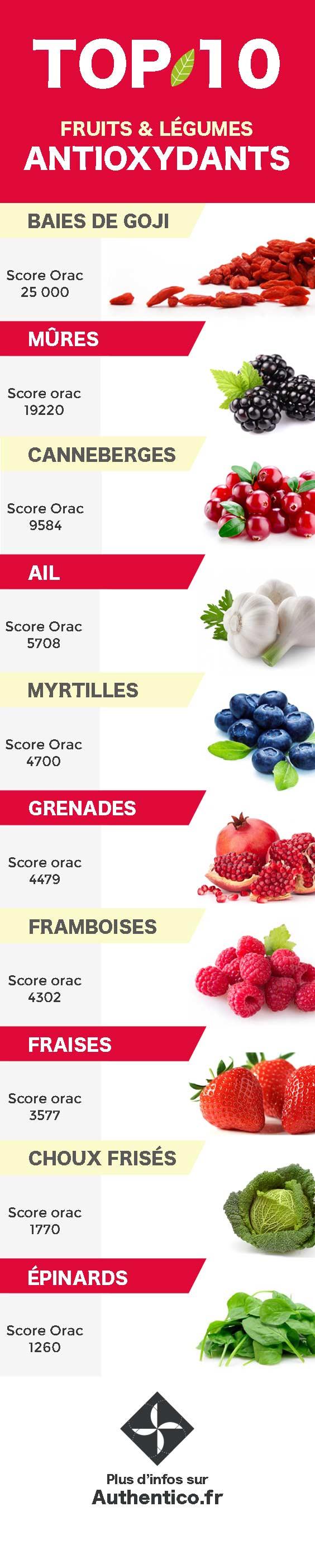 Liste des antioxydants naturels